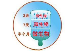 未来桶装水会被净水器取代
