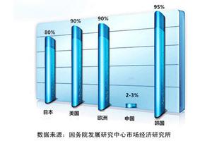 净水器的市场前景
