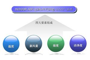 设计中央空调新风系统时,决定新风大小有三个因素