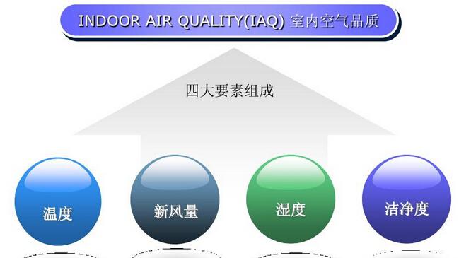 计中央空调新风系统——空气质量