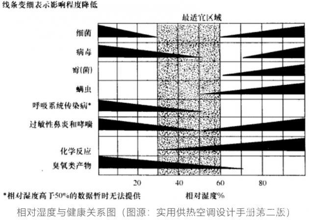 大金空调科普课堂:看看湿度是如何影响健康的?